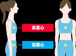 低重心と高重心の場合の重心の位置